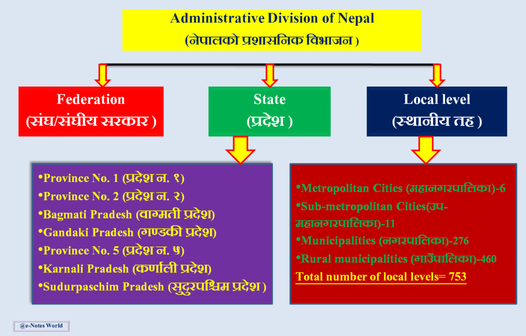 Administrative division of Nepal