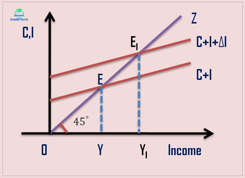 Comparative Macro-statics