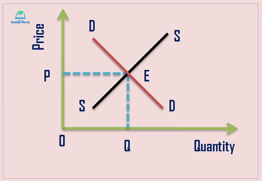 Micro-static Equilibrium