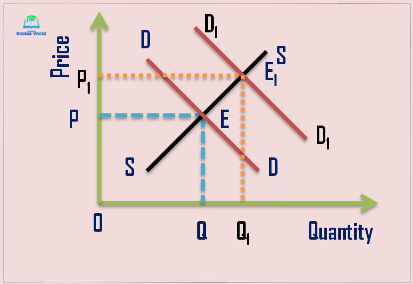 Comparative Micro statics