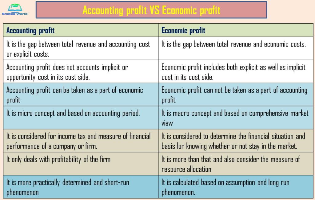 Economic Profit VS Accounting Profit