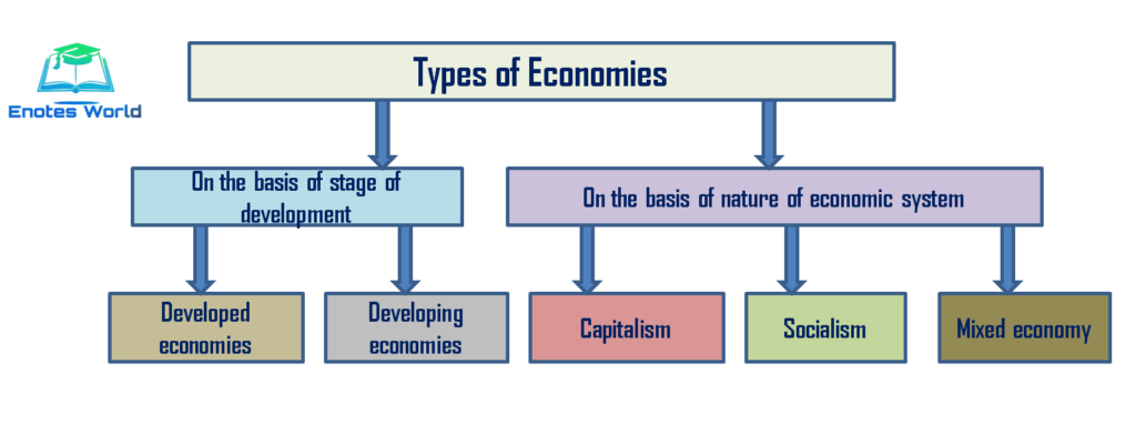 Major economic systems