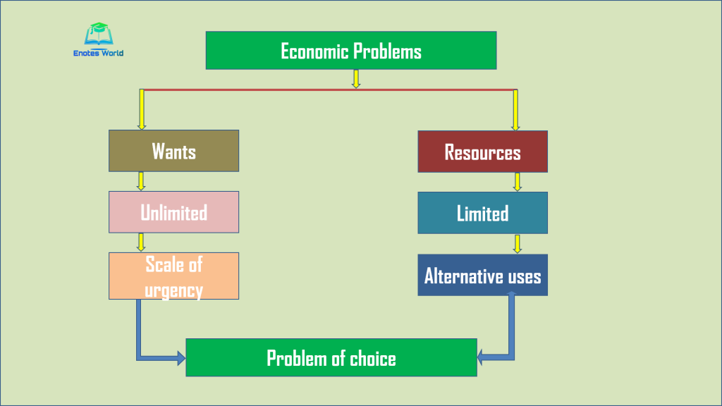 The economic problem and its nature