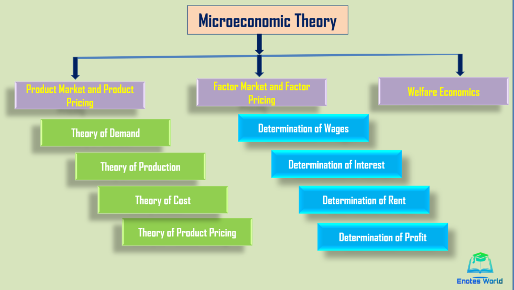 Subject matter or scope of microeconomics