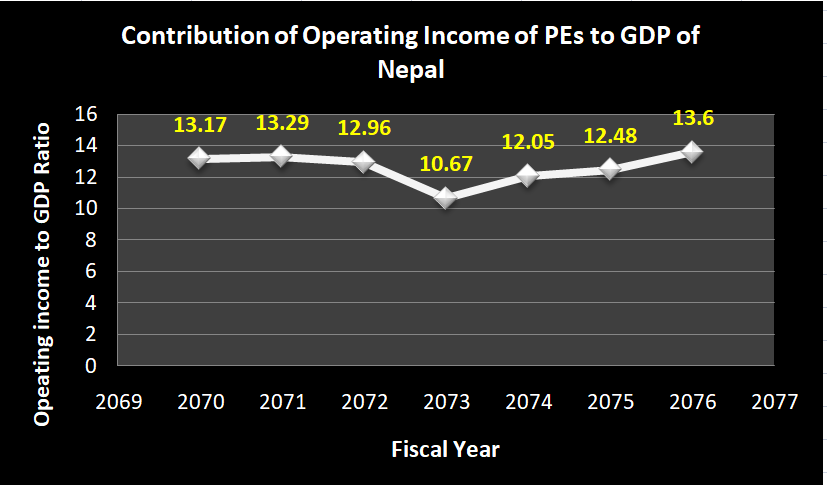 Contribution of Operating Income of PEs to GDP of Nepal