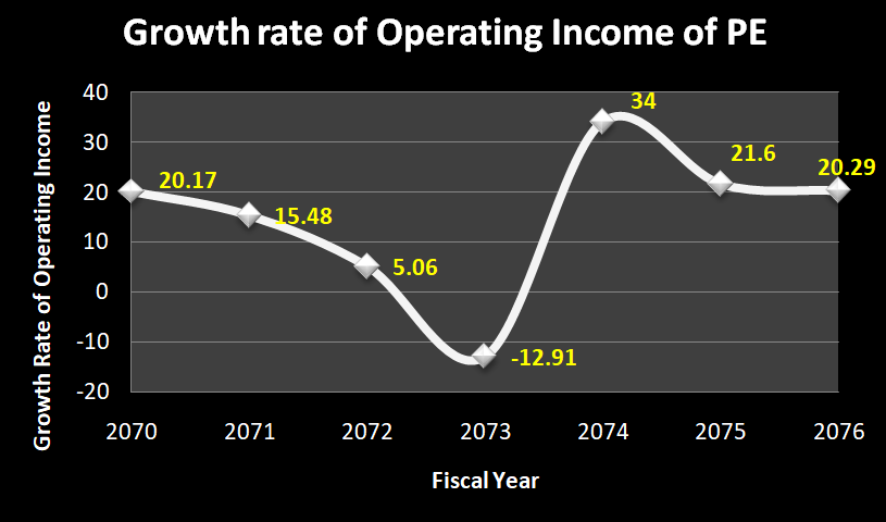 Growth of Operating Income of Public Enterprises in Nepal