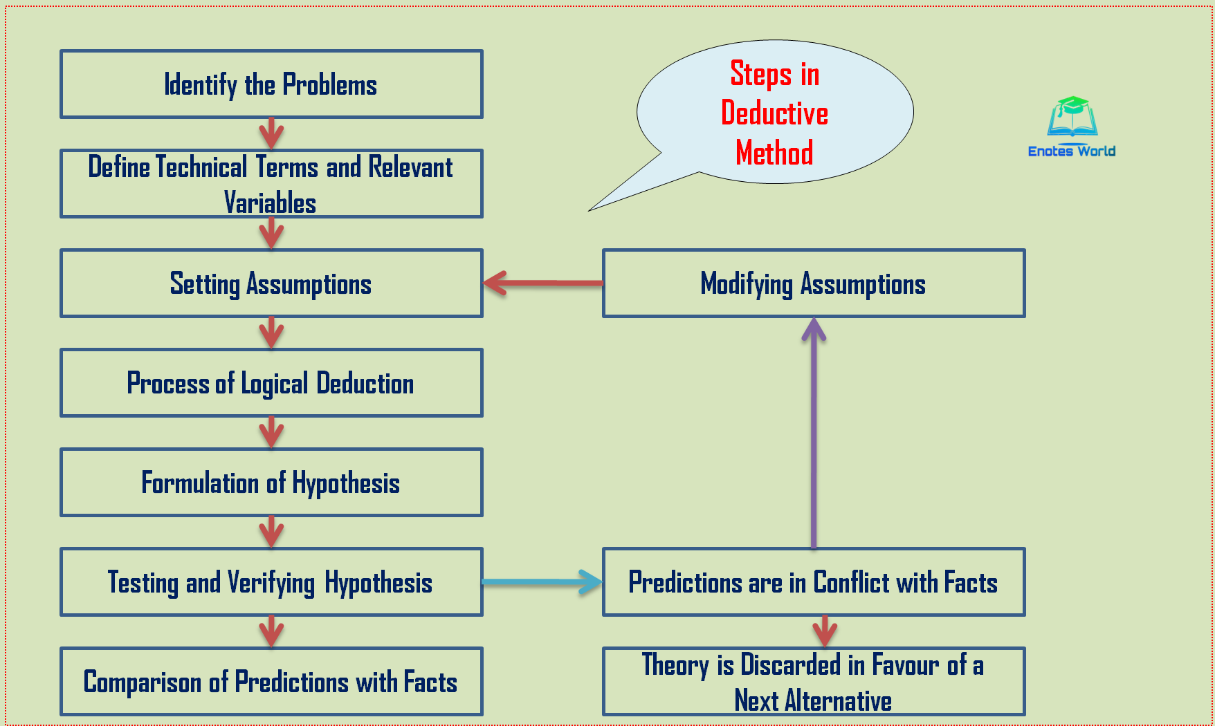 Steps involved in deductive method