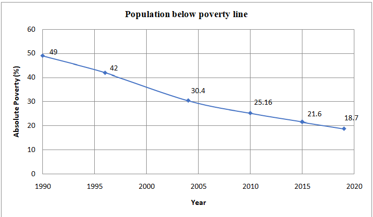Trend of Poverty Reduction in Nepal/Source: Economic Surveys