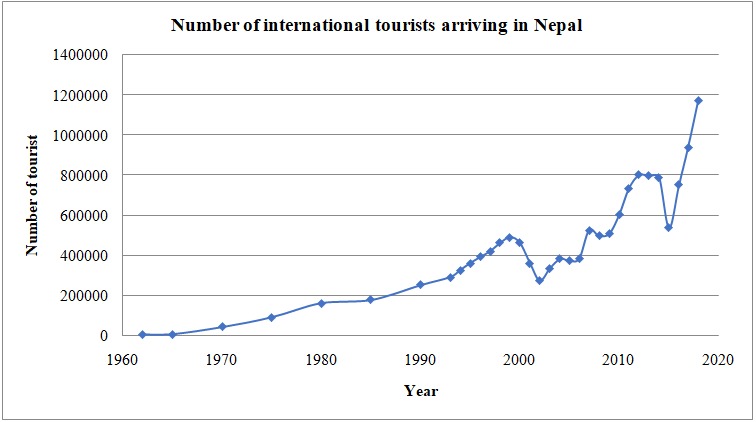 Trend of Number of International Tourists Arriving in Nepal/Source: Economic Surveys