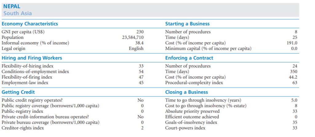 Business Doing Scenario of Nepal in 2003/4