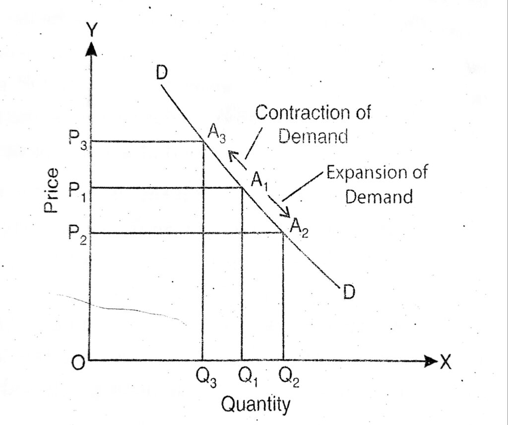 Movement along the Demand Curve or Change in Quantity Demand