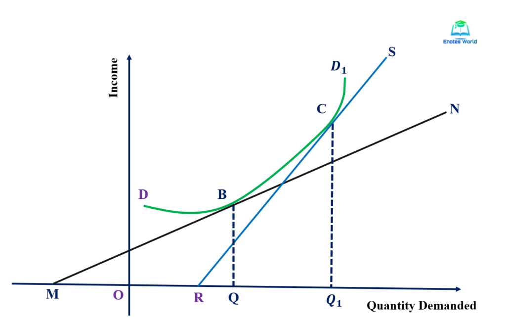Measurement of Income Elasticity of Demand/point method