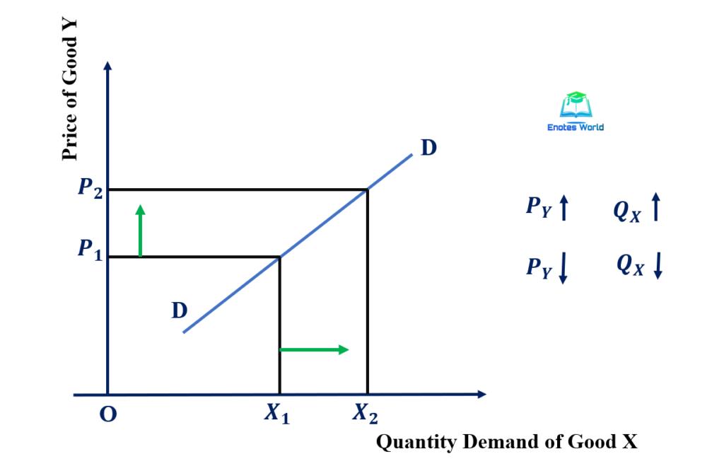 Concept and Degree of Cross Elasticity of Demand/Positive Cross Elasticity (EC> 1)