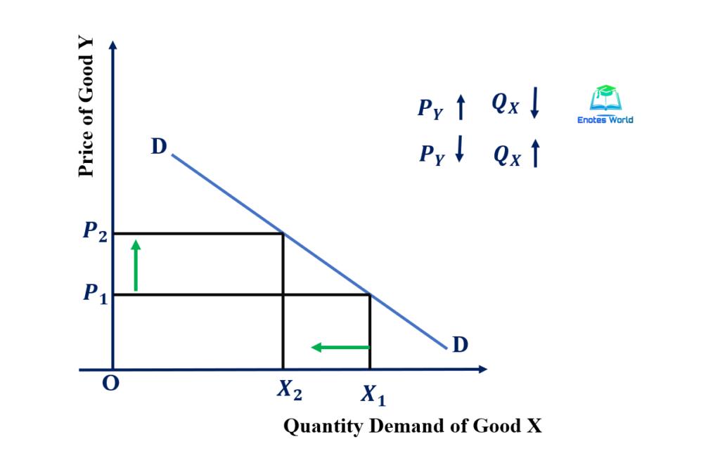 Concept and Degree of Cross Elasticity of Demand/Negative Cross Elasticity (EC< 1)