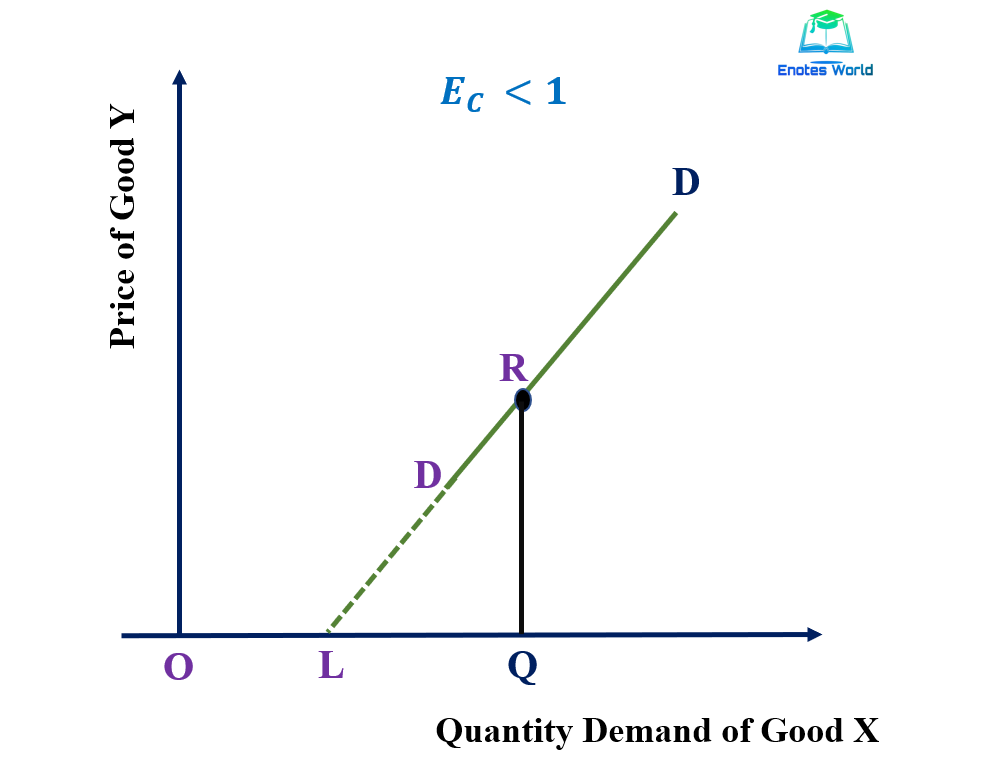 Measurement of Cross Elasticity of Demand/Point Method