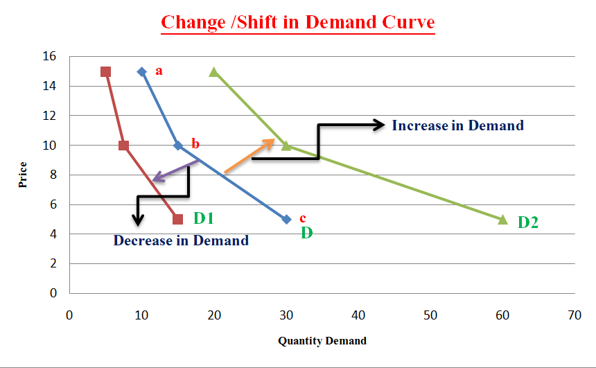 The Shift or Change in Demand