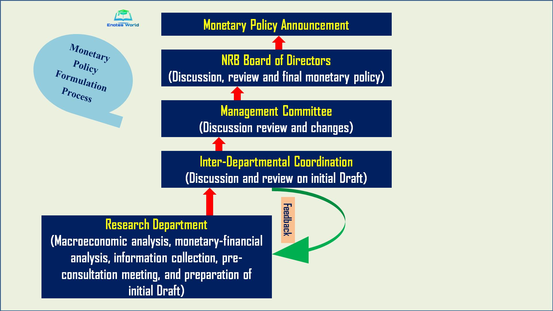 Monetary Policy Formulation in Nepal
