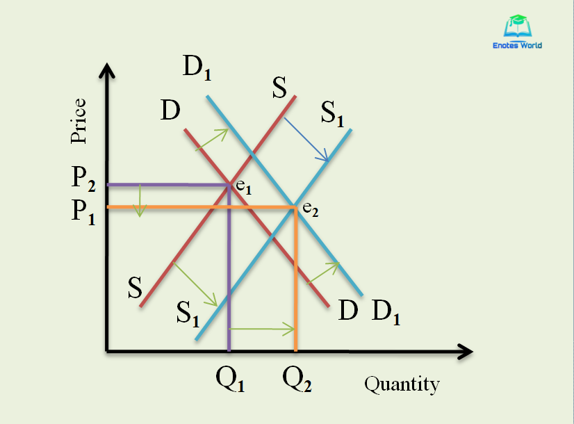 increase in a supply greater than the increase in demand
