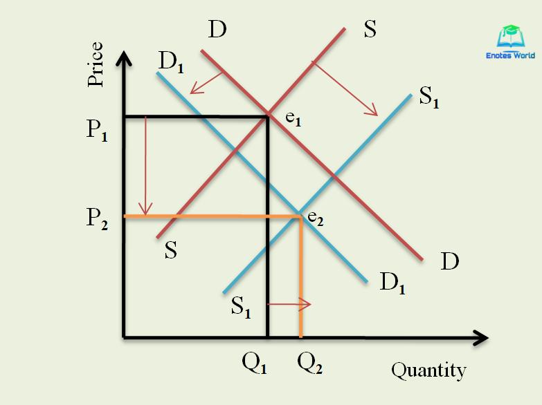 effect on equilibrium