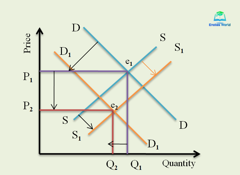 When market demand decreases and supply increases with a decrease in demand greater than the increase in supply