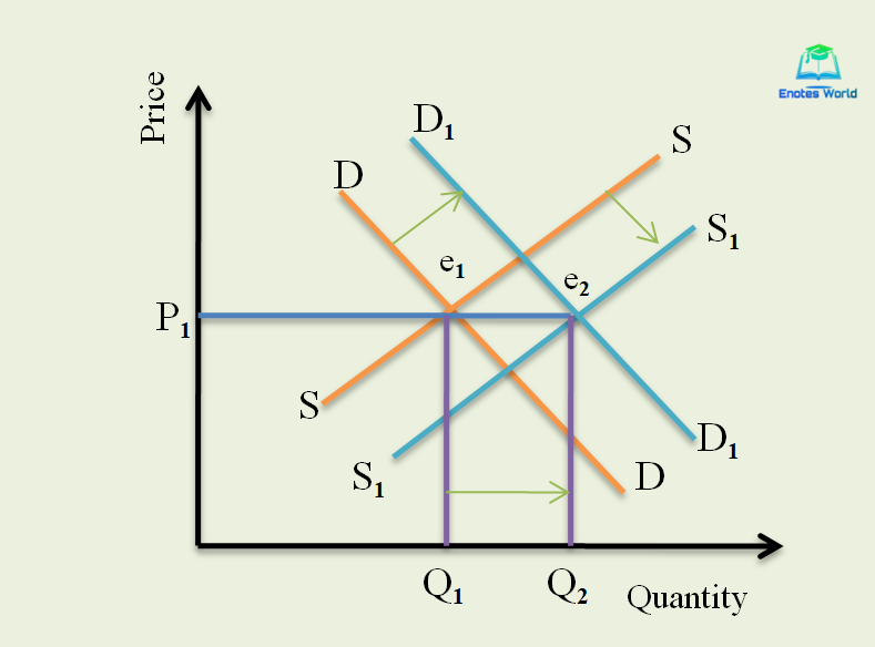 When market demand and market supply both increase by an equal quantity