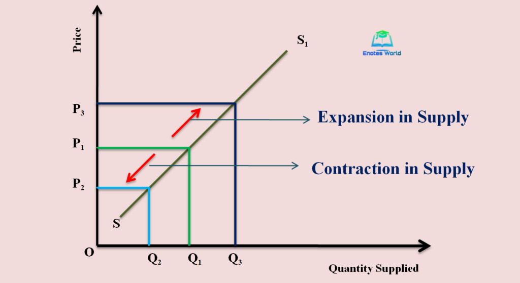 Movement along a Supply Curve