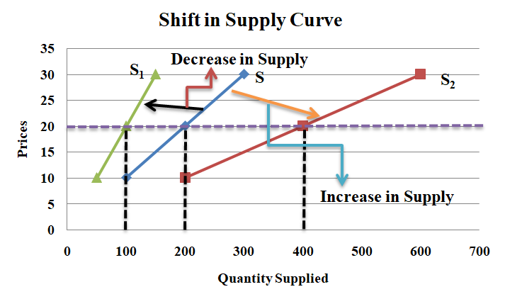 The Shift of Supply Curve or Change in Supply/(Movement Along and Shift in Supply Curve)