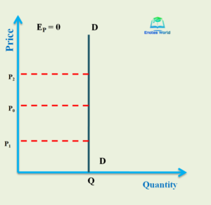 Concept and Degree of Price Elasticity of Demand