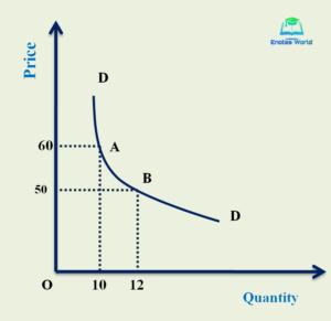 Unitary Elastic/Methods or Measurement of Price Elasticity of Demand/