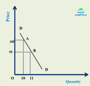 Inelastic Demand/Methods or Measurement of Price Elasticity of Demand/