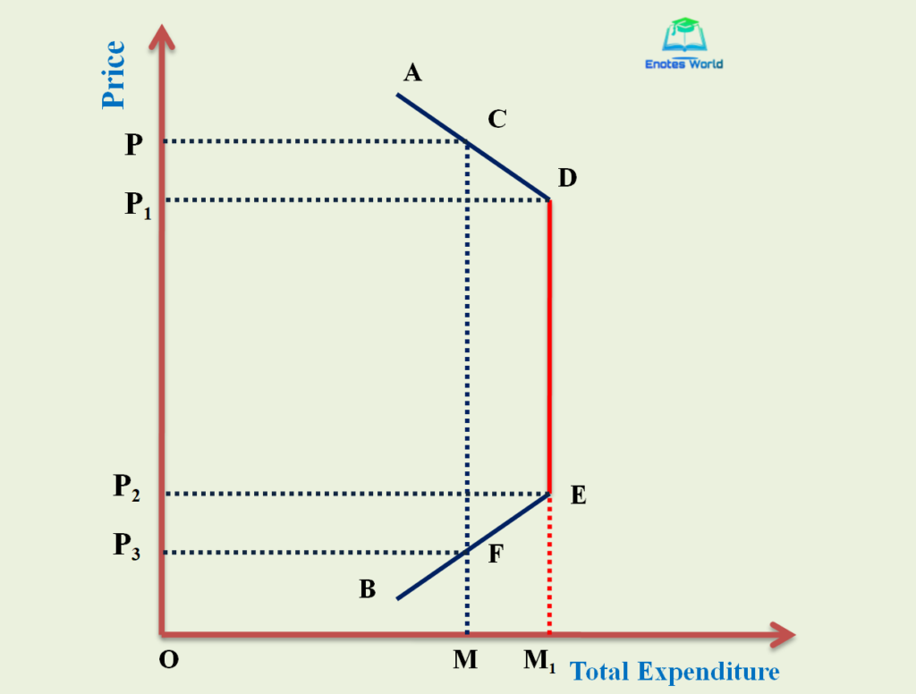Total Outlay or Total Expenditure Method/Methods or Measurement of Price Elasticity of Demand