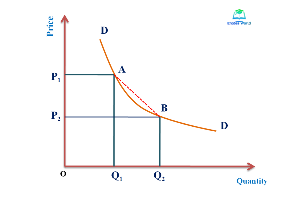 Average/Arc/Mid-Point Method of Measurement of Price Elasticity of Demand