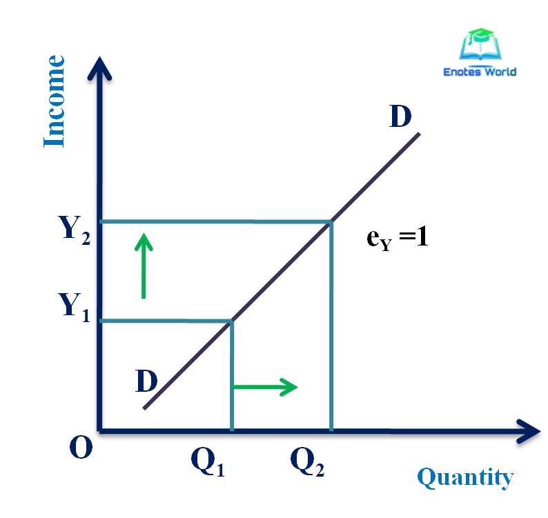 unitary elastic income demand