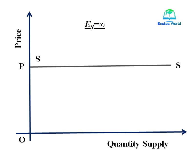 Concept and Degree of Price Elasticity of Supply