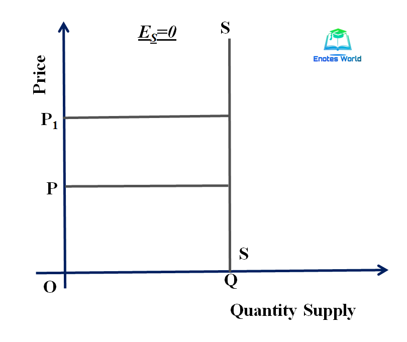 Perfectly Inelastic Supply/Concept and Degree of Price Elasticity of Supply