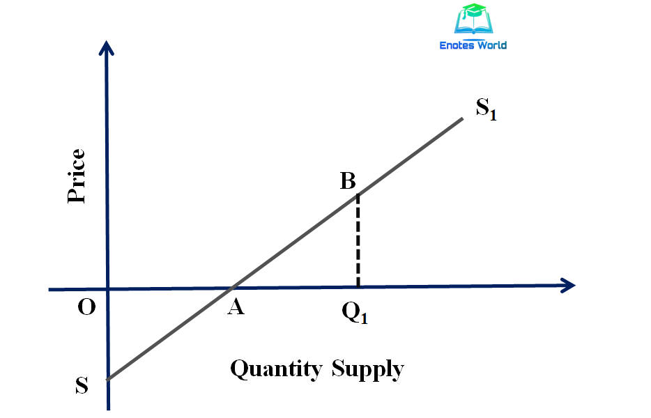 Measurement of Price Elasticity of Supply/Point Method/Linear Supply Curve