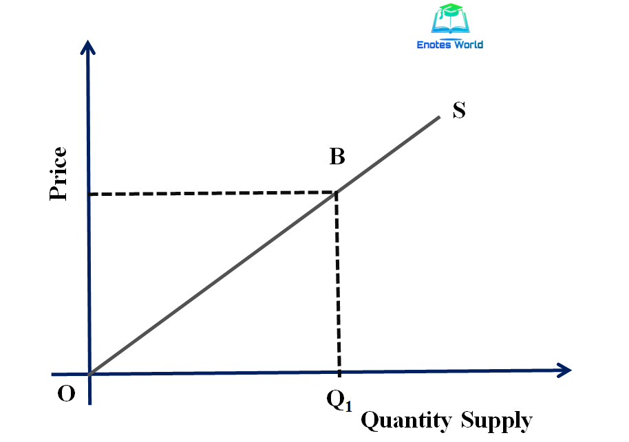 Linear Supply Curve