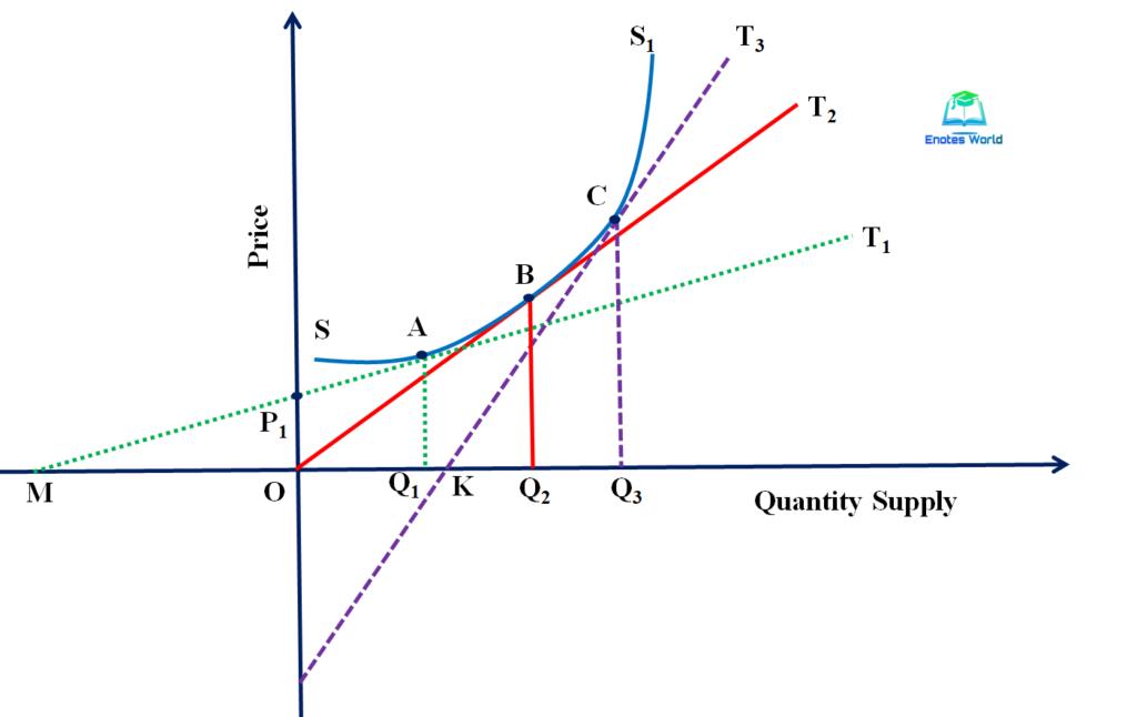 non-Linear Supply Curve