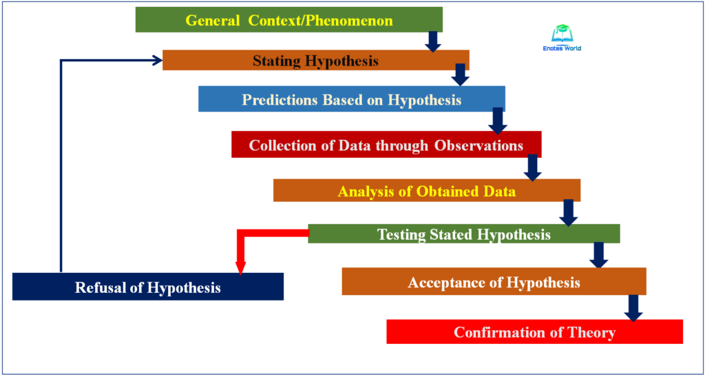 Steps involved in the hypothetico-deductive method