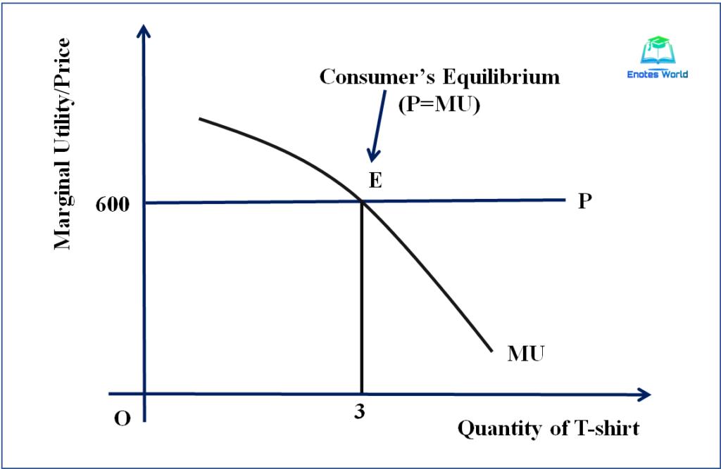 Consumer's Equilibrium: Single Commodity Case