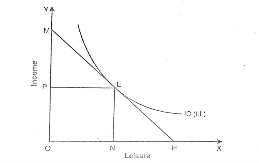 Application and Uses of Indifference Curve