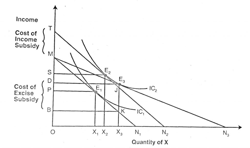 Application and Uses of Indifference Curve/Application subsidy