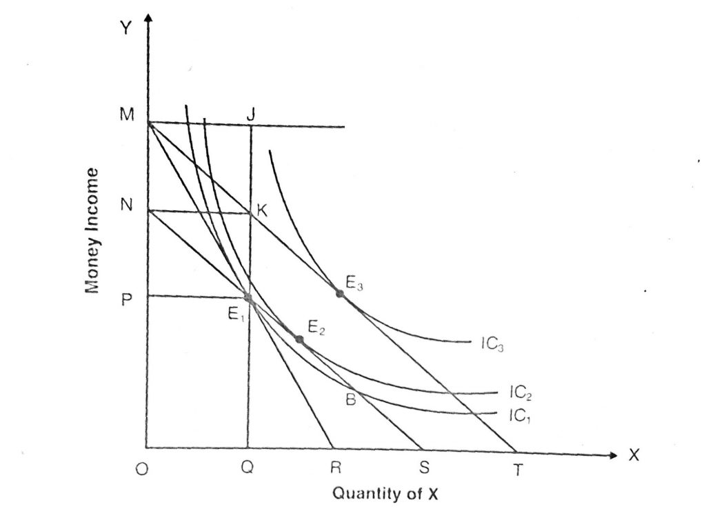 Application and Uses of Indifference Curve/Application in Taxation