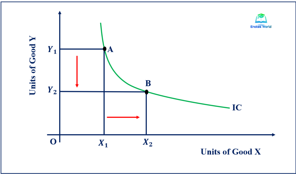 Indifference Curve is Negatively Sloped