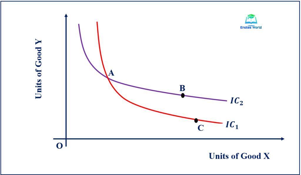 Indifference Curves Do Not Intersect or Cross Each Other