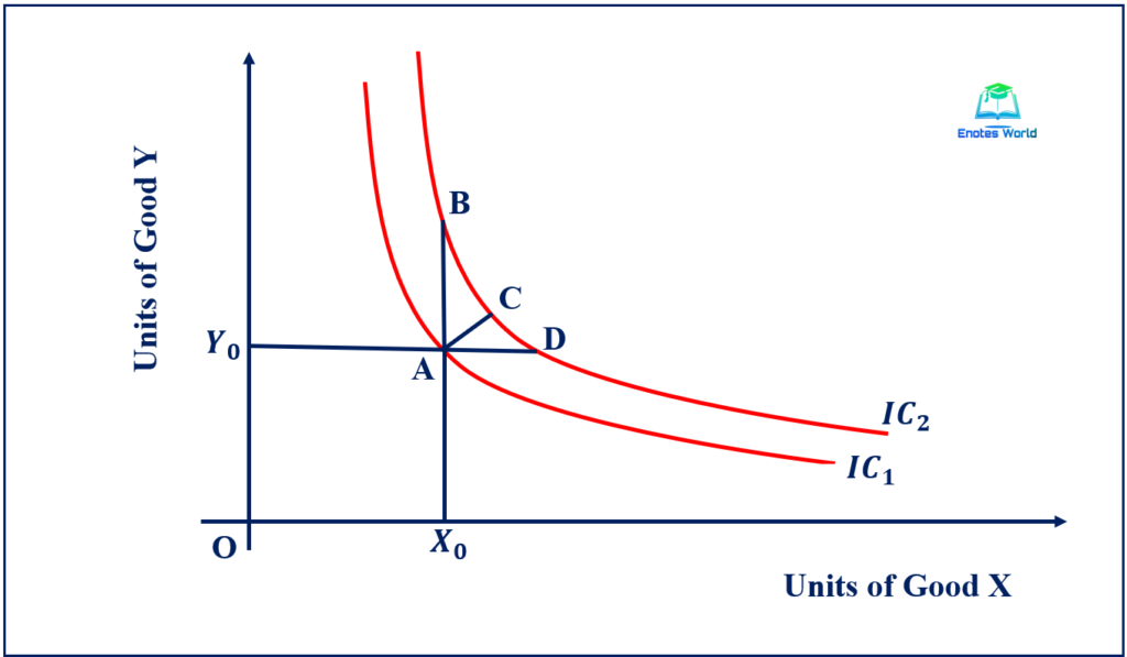 Upper Indifference Curve Represents an Upper Level of Satisfaction