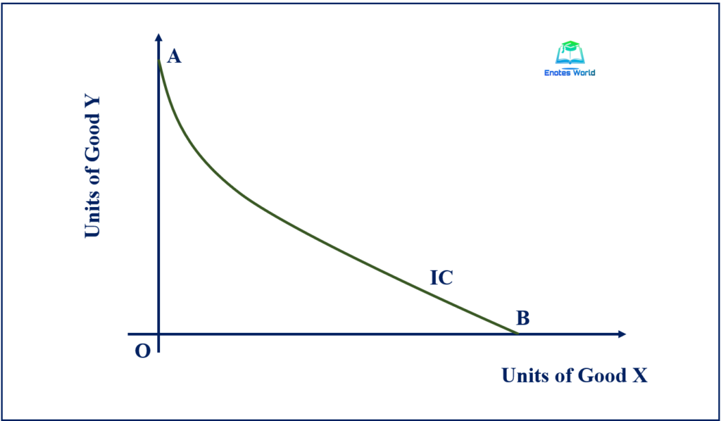 Assumptions and Properties of Indifference Curve