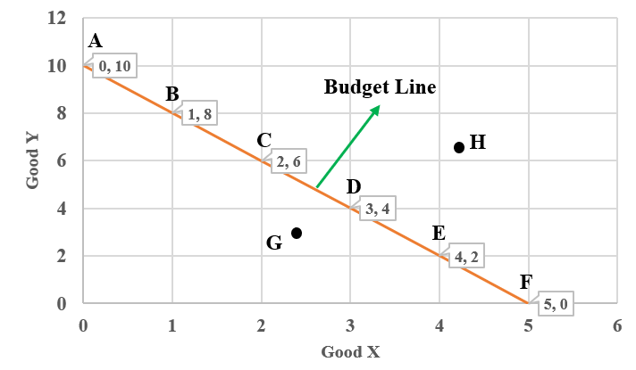 Price/Budget Line or Budget Constraint