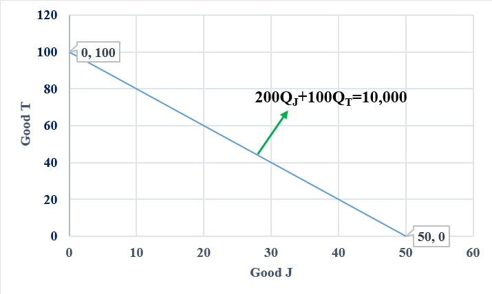 Price/Budget Line or Budget Constraint/Mathematical Example