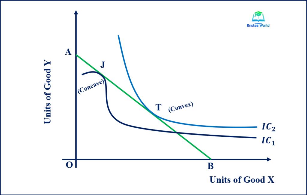 Graphical Presentation of Consumer's Equilibrium